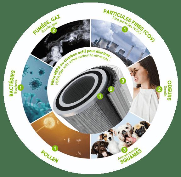 filtrage air purifier purificateur detoximix